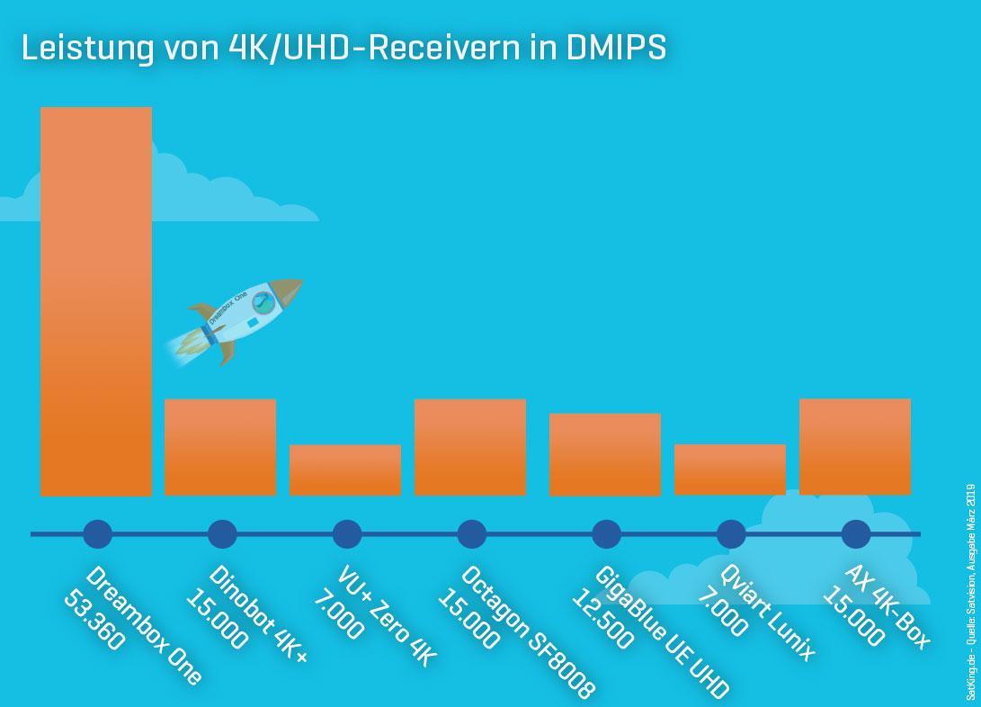Dreambox-One-Dmips-Leistung-Vergleich-Unterschied-Satking