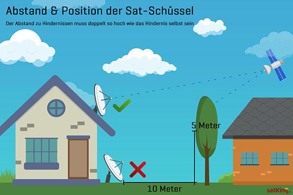 Satelliten-Schuessel-ausrichten-Abstand-und-Position