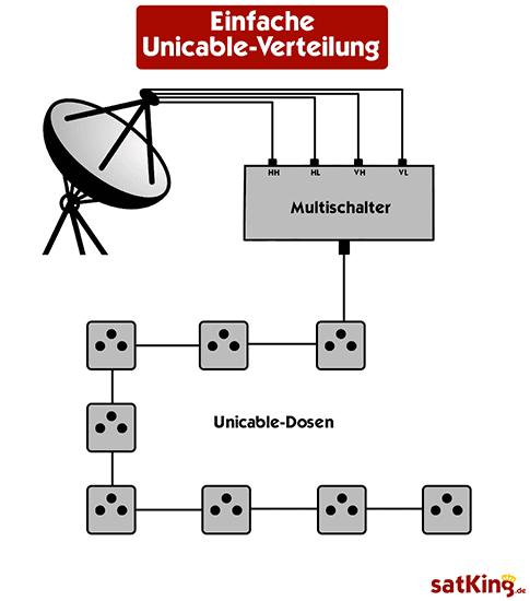 Unicable-Verteilung-einfache-schematische-Darstellung