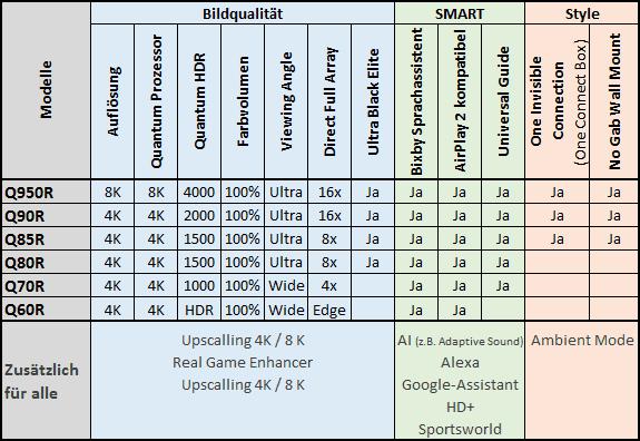 Samsung-QLED-LineUp2019-Technik-Vergleichsliste