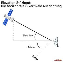 Elevation-Azimut-satellitenschuessel-vertikal-horizontal-ausrichten