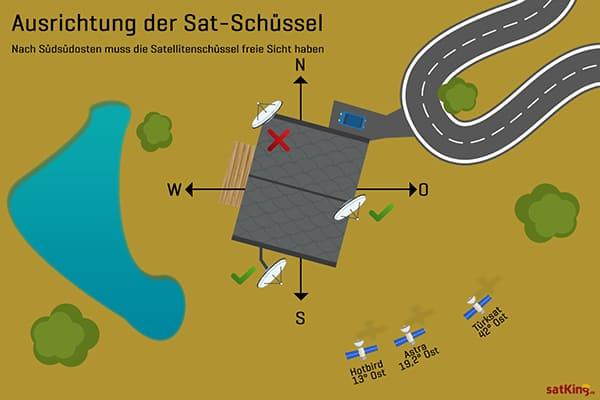 Ausrichtung-Satellitenschuessel-Richtung-Sued-Suedosten01