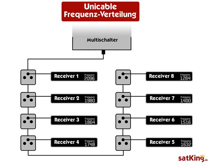 Unicable-Frequenzen-Verteilung-einfache-schematische-Darstellung