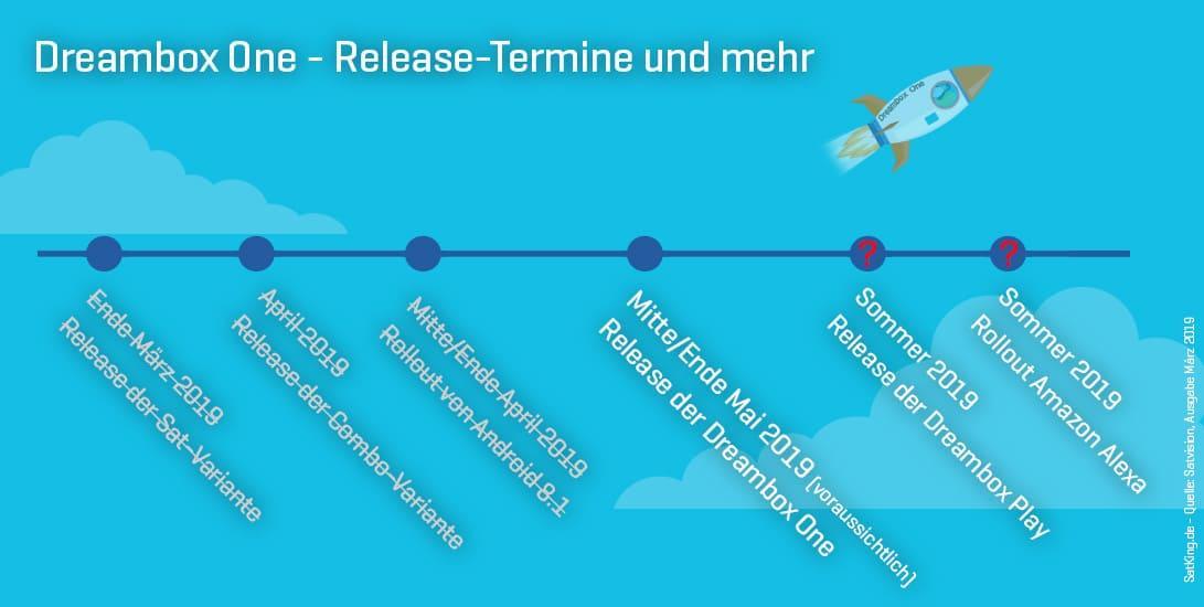 Dreambox-One-Release-Termine-Android-Amazon-Alexa-Satking
